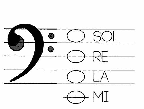 Le note delle corde del basso sul pentagramma